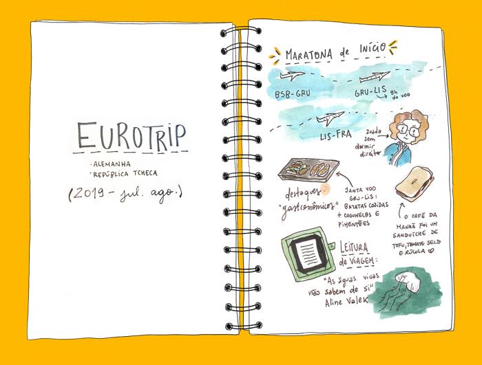 Ilustração de um caderno aberto. Na página à esquerda lê-se Eurotrip e na direita há desenhos e legendas contando sobre os primeiros passos da viagem.